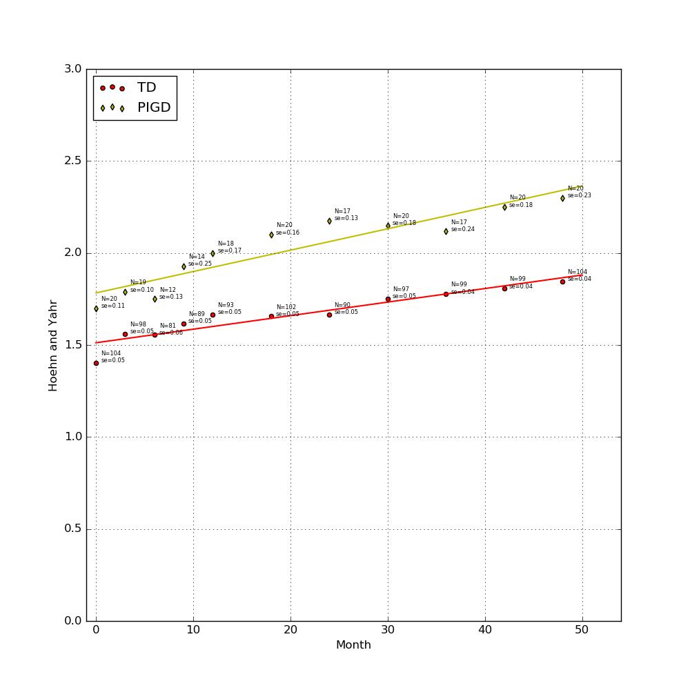 Parkinsons Disease Progression >> Long Term Parkinson S Disease Progression In Pigd And Td Subtypes In