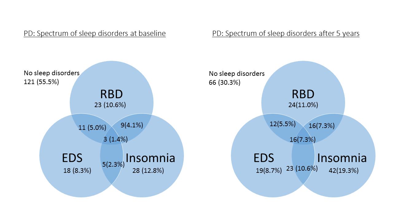 Parkinsons Disease Progression >> Progression Of Sleep Disorders Spectrum In Parkinson S Disease A 5