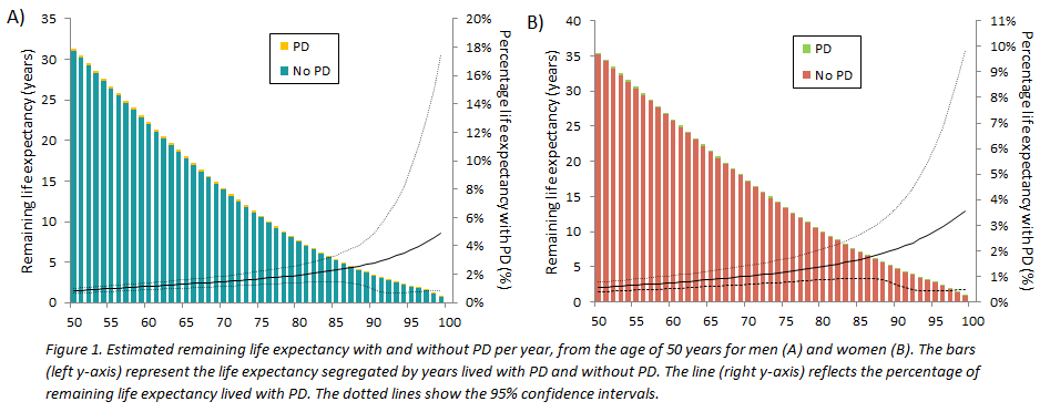 Life Expectancy With And Without Parkinson S Disease In The General Population Mds Abstracts